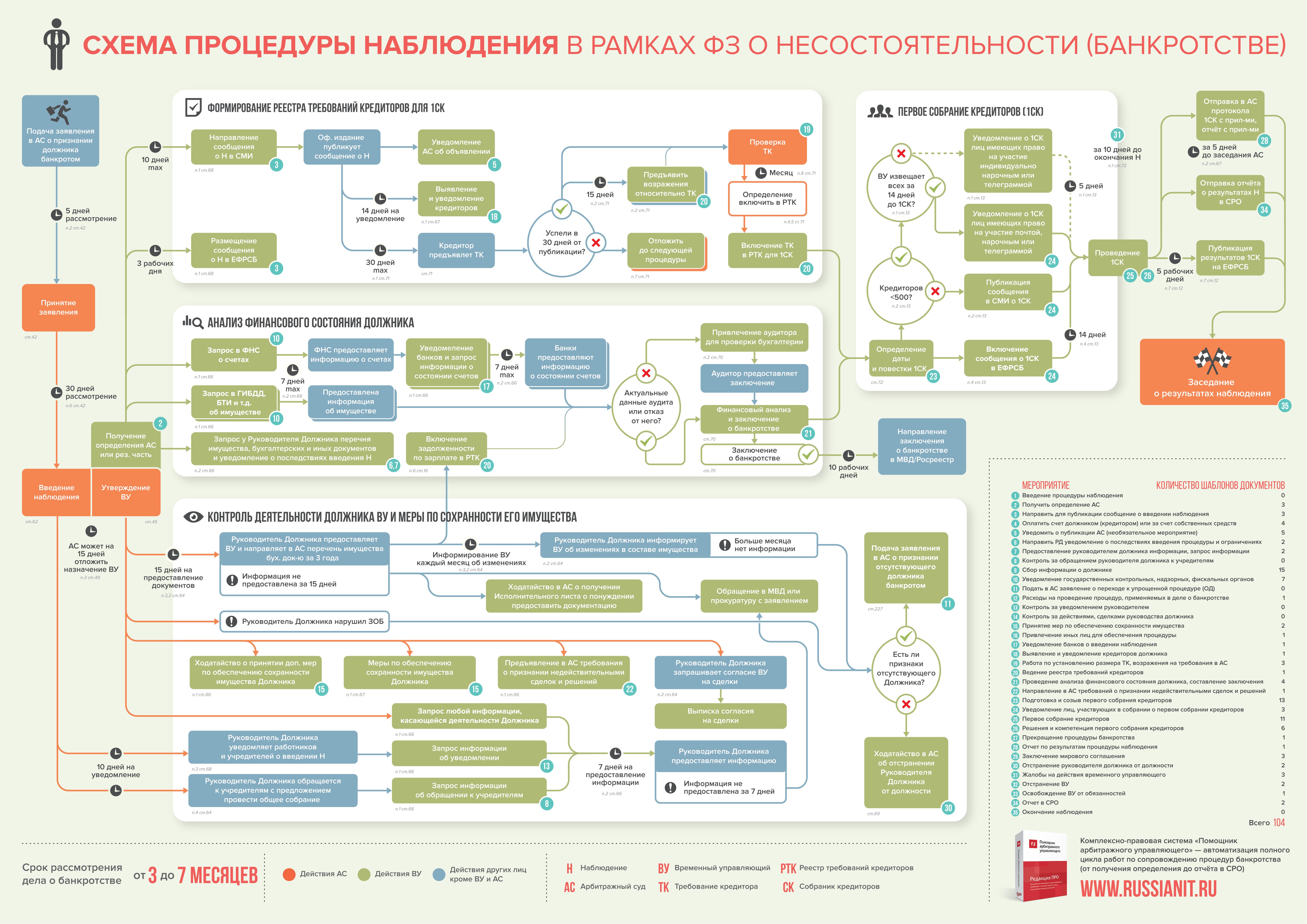 Схема процедуры банкротства физического лица фото 890